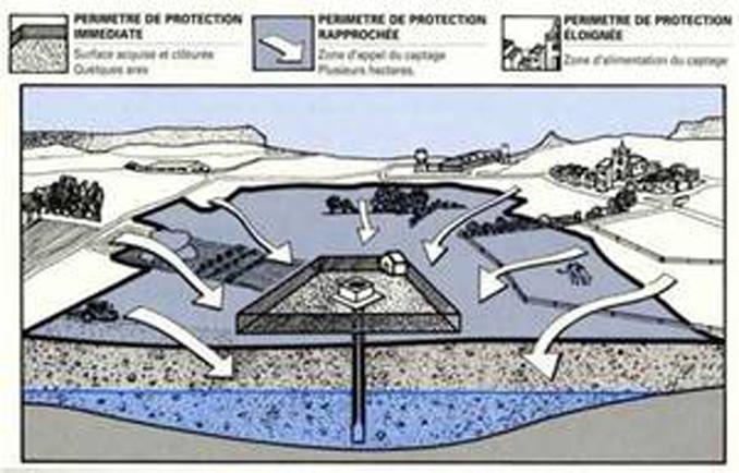 Protection des captages agence r gionale de sant - Nouvelle grille indiciaire cadre de sante ...