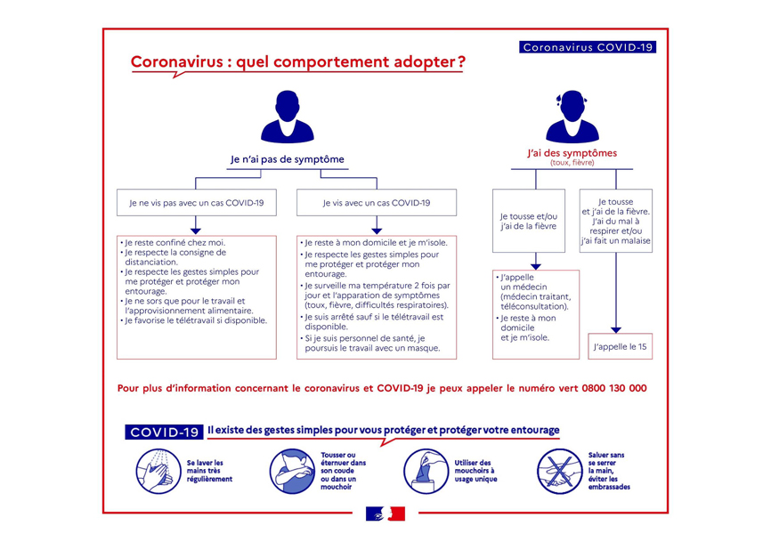COVID-19 - Comportements à adopter