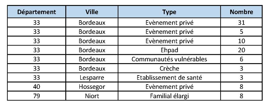 Tableau COVID-19 Nombre de clusters en Nouvelle-Aquitaine du 28/07/2020