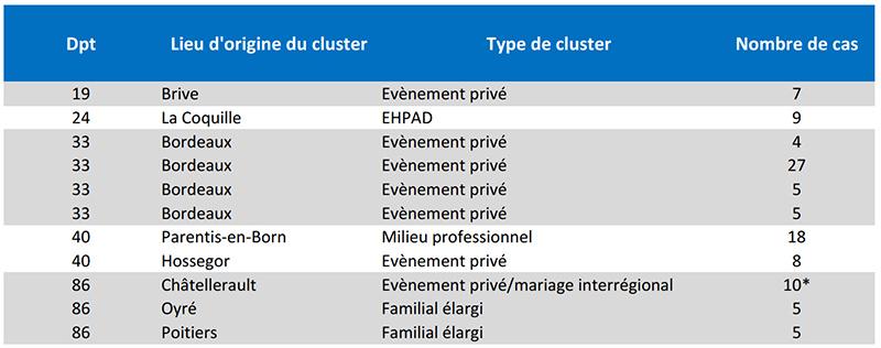 CP1707 tableau clusters