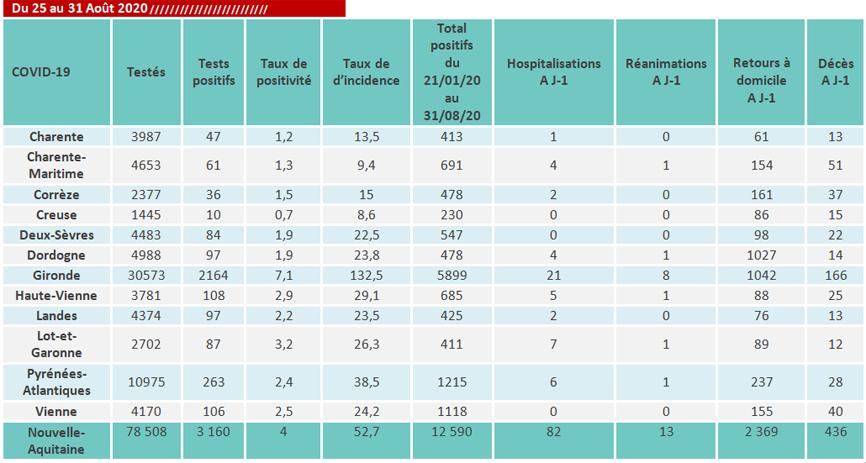 Tableau COVID-19 des chiffres clés du CP du 02/09/2020