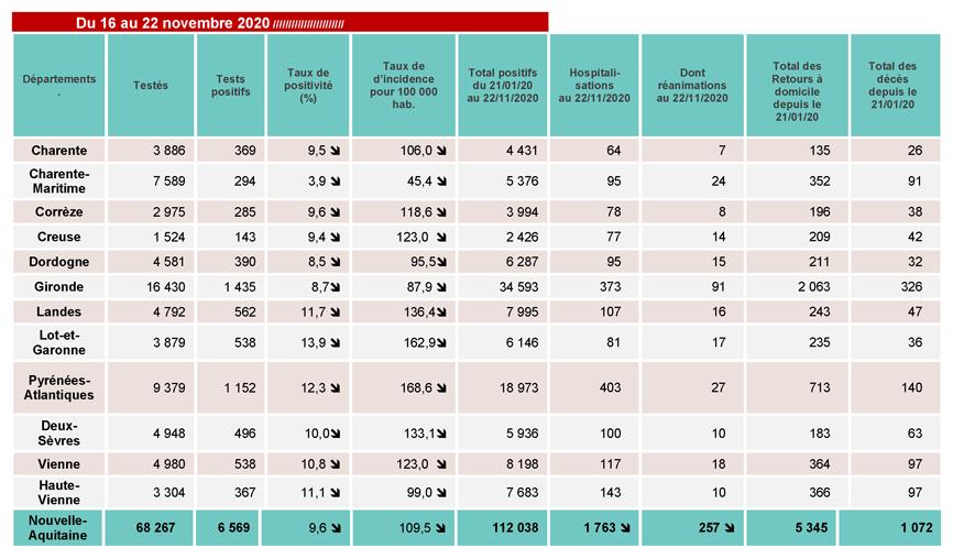 Tableau COVID-19 des chiffres clés du CP du 27/11/2020