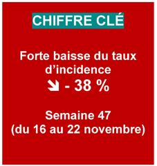 Visuel COVID-19 - Chiffres du CP du 27/11/2020