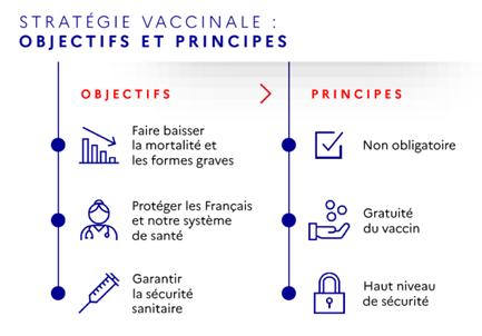 Visuel COVID-19 - Stratégie vaccinale