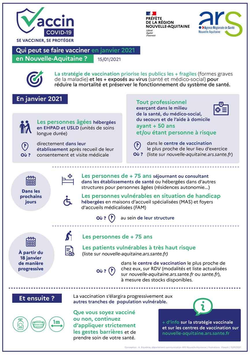 Visuel Pour qui la vaccination en janvier 2021