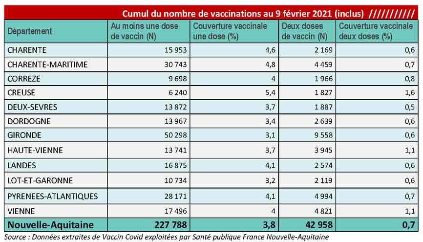 Tableau COVID-19 des chiffres vaccinations du CP du 12/02/2021
