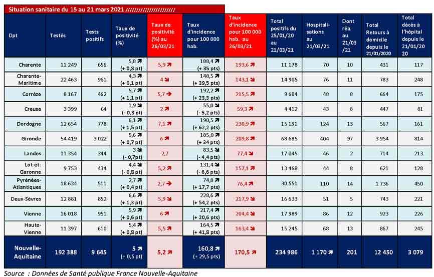 Tableau COVID-19 des chiffres clés du CP du 26/03/2021