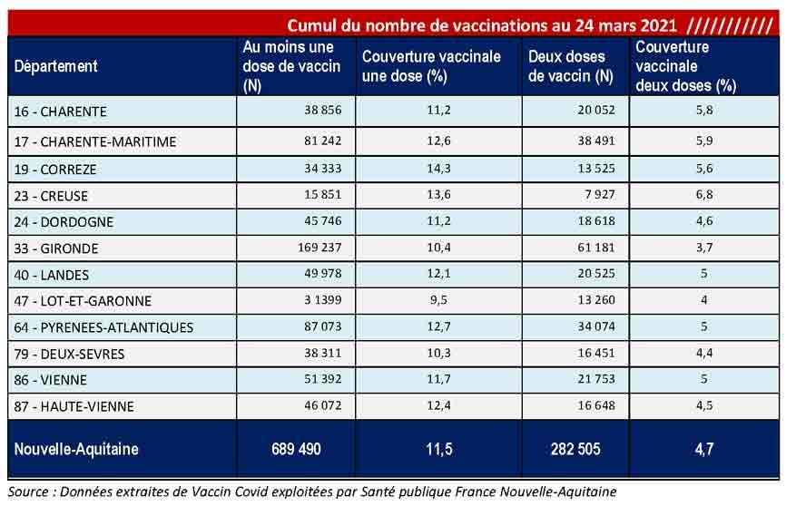 Tableau COVID-19 des chiffres vaccinations du CP du 26/03/2021