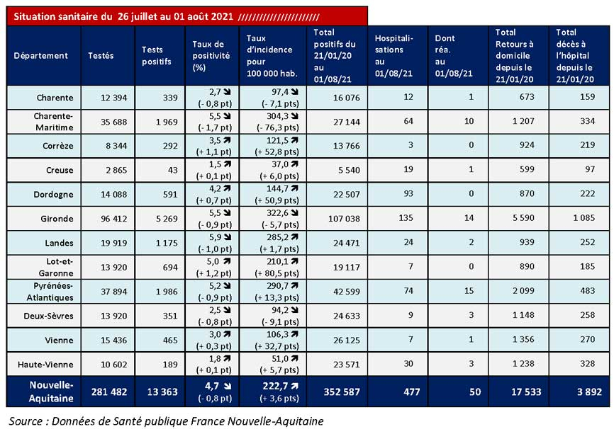 Tableau COVID-19 des chiffres clés du CP du 06/07/2021
