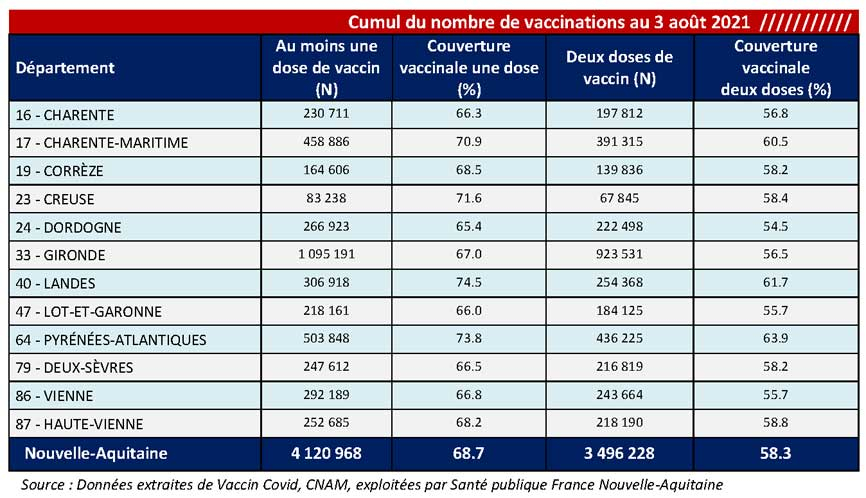 Tableau COVID-19 des chiffres vaccinations du CP du 06/07/2021