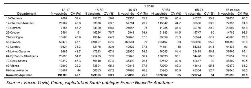 Tableau COVID-19 des chiffres vaccinations NA - 1 dose du CP du 06/07/2021